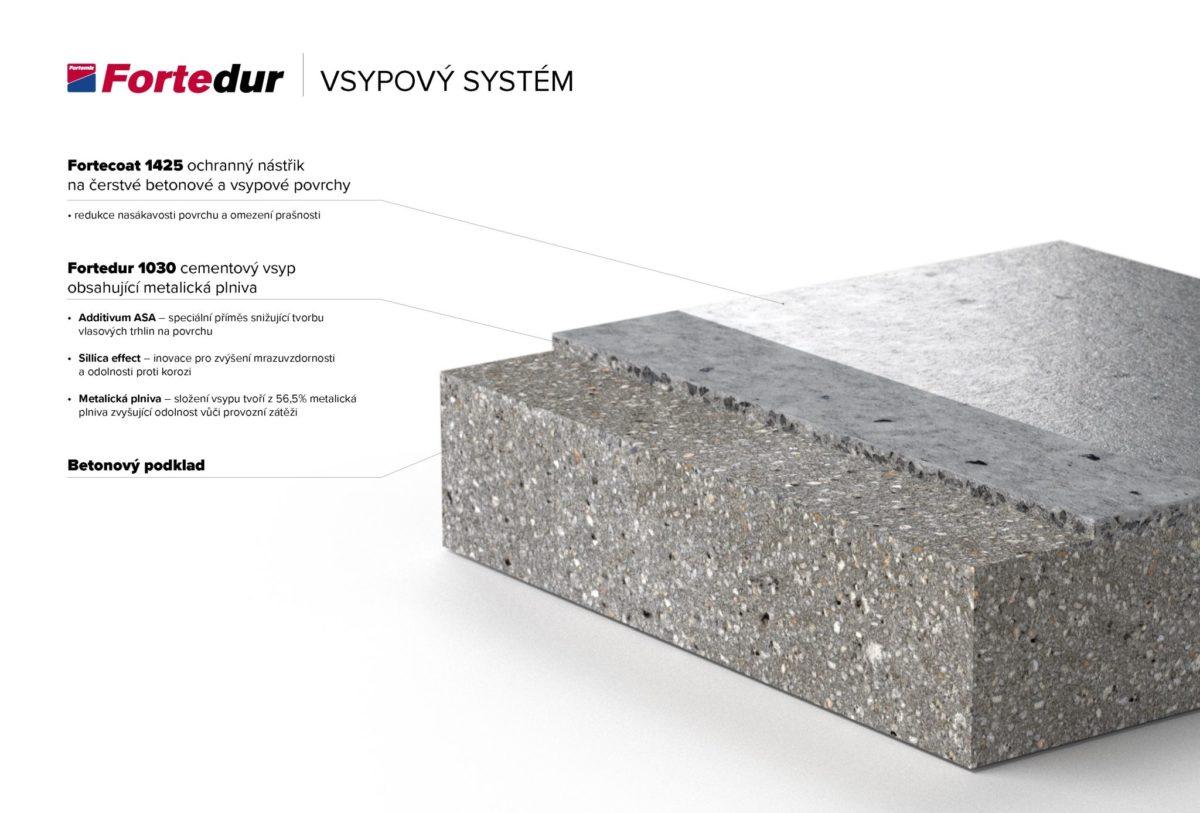fortemix-aplikace-fortedur-vsypovy-system-1