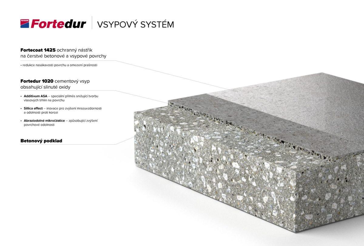 fortemix-aplikace-fortedur-vsypovy-system-2