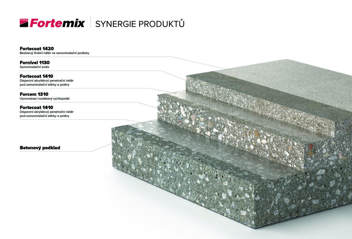 synergie_produktu